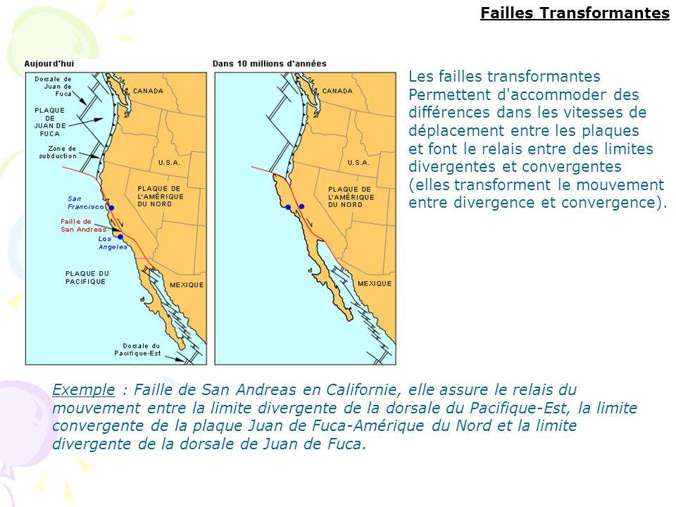 Exemple : Faille de San Andreas en Californie, elle assure le relais du mouvement entre la limite divergente de la dorsale du Pacifique-Est, la limite