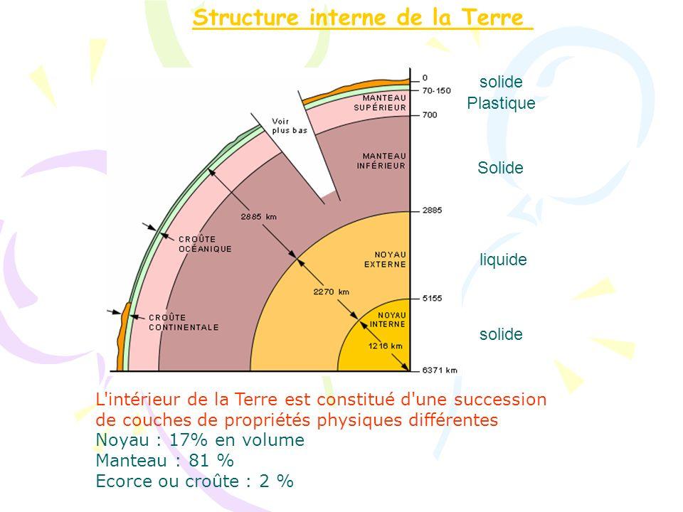 Structure interne de la Terre L'intérieur de la Terre est constitué d'une succession de couches de propriétés physiques différentes Noyau : 17% en vol