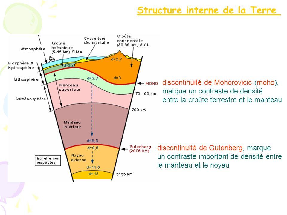 Les déformations de la lithosphère sont reliées aux forces internes de la terre.