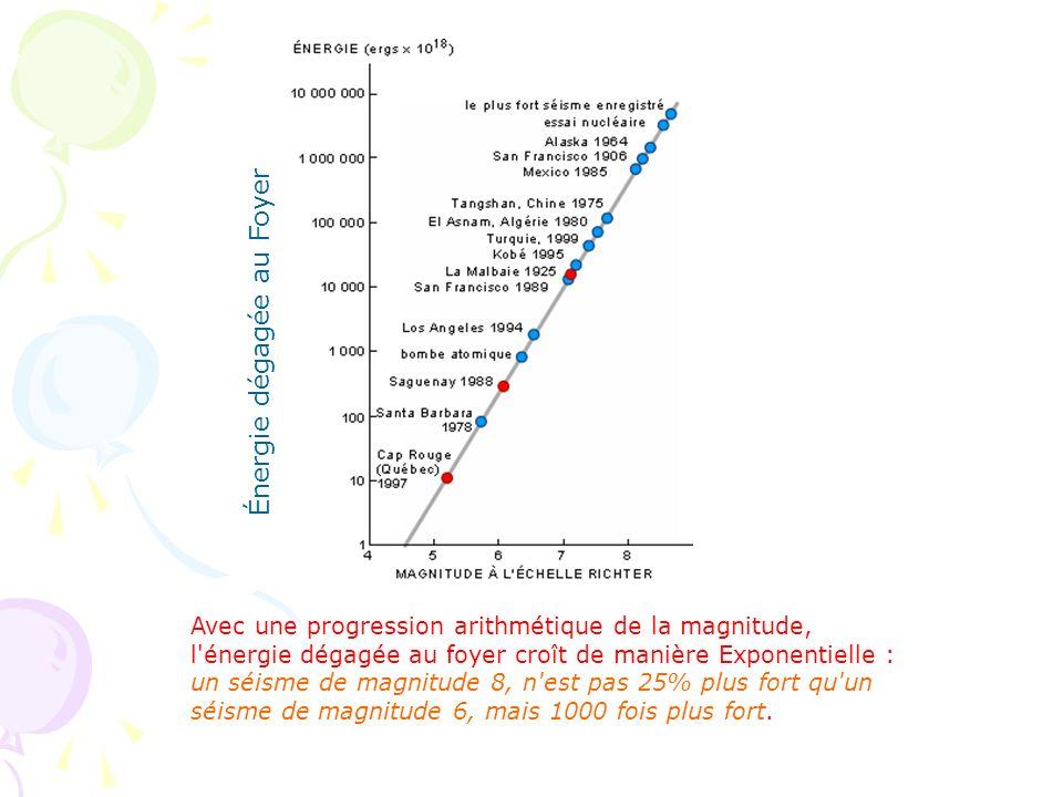 Énergie dégagée au Foyer Avec une progression arithmétique de la magnitude, l'énergie dégagée au foyer croît de manière Exponentielle : un séisme de m