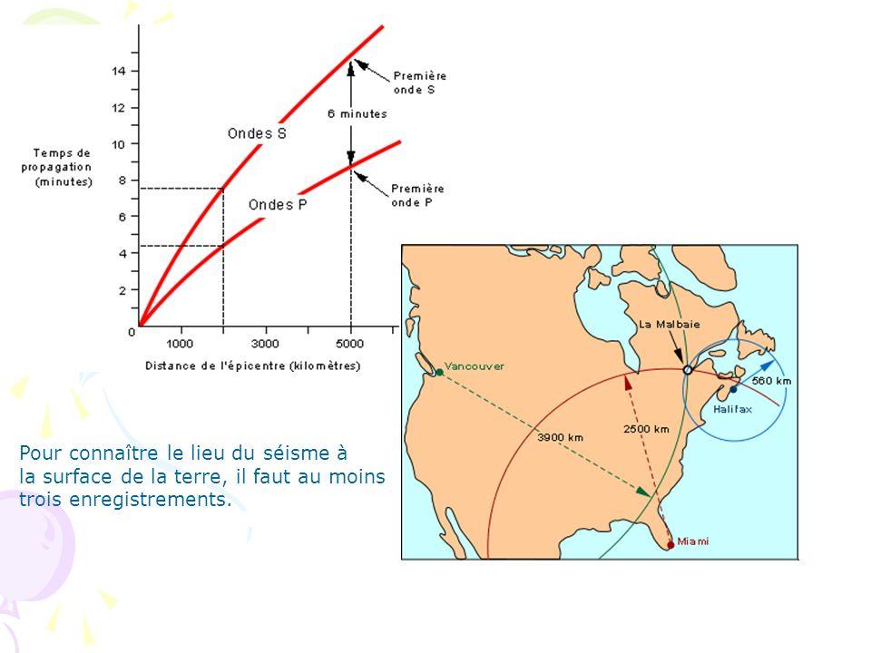 Pour connaître le lieu du séisme à la surface de la terre, il faut au moins trois enregistrements.