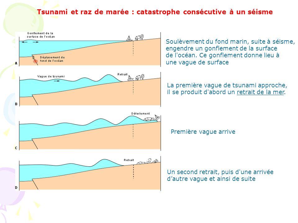 Soulèvement du fond marin, suite à séisme, engendre un gonflement de la surface de l'océan. Ce gonflement donne lieu à une vague de surface La premièr