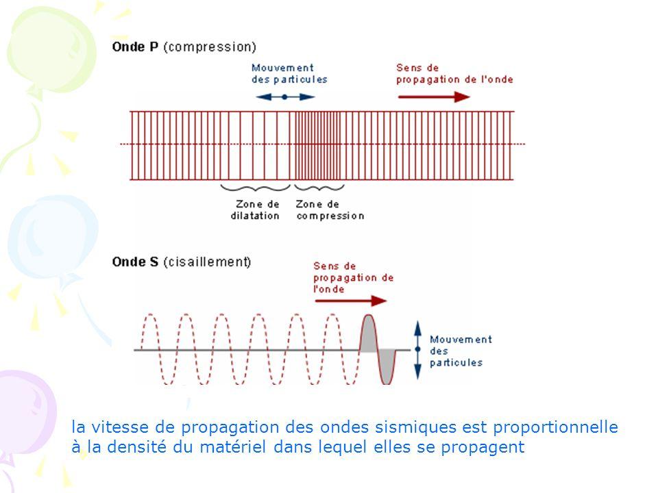 la vitesse de propagation des ondes sismiques est proportionnelle à la densité du matériel dans lequel elles se propagent