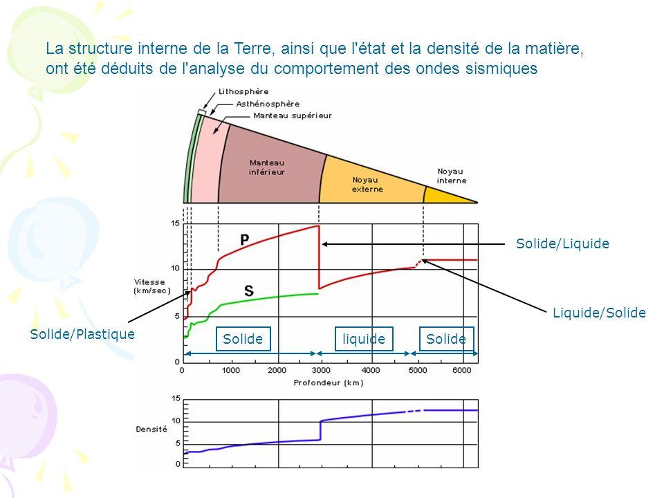 La structure interne de la Terre, ainsi que l'état et la densité de la matière, ont été déduits de l'analyse du comportement des ondes sismiques Solid