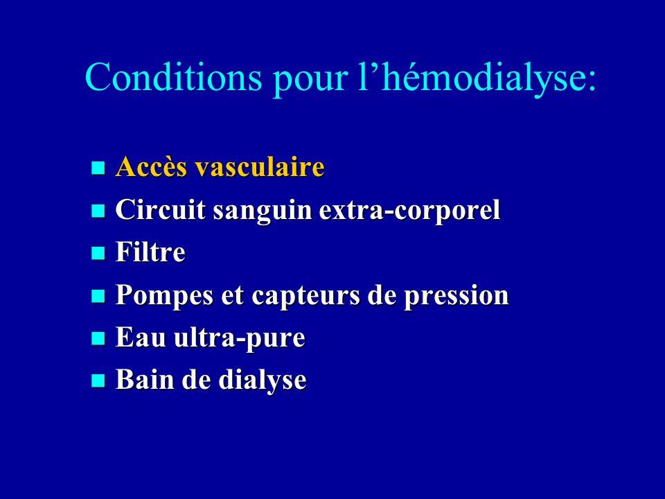 Conditions pour lhémodialyse: Accès vasculaire Accès vasculaire Circuit sanguin extra-corporel Circuit sanguin extra-corporel Filtre Filtre Pompes et