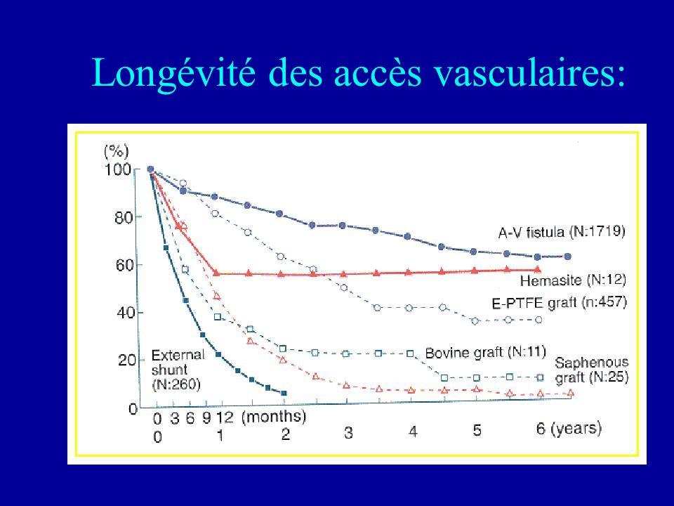 Longévité des accès vasculaires: