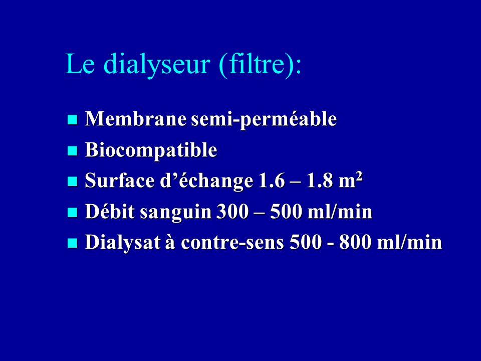 Le dialyseur (filtre): Membrane semi-perméable Membrane semi-perméable Biocompatible Biocompatible Surface déchange 1.6 – 1.8 m 2 Surface déchange 1.6