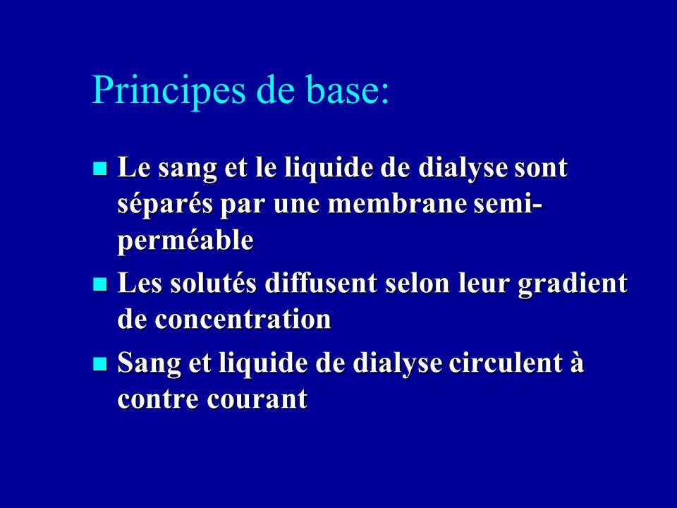 Principes de base: Le sang et le liquide de dialyse sont séparés par une membrane semi- perméable Le sang et le liquide de dialyse sont séparés par un