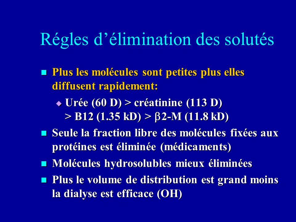 Régles délimination des solutés Plus les molécules sont petites plus elles diffusent rapidement: Plus les molécules sont petites plus elles diffusent