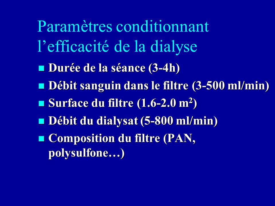 Paramètres conditionnant lefficacité de la dialyse Durée de la séance (3-4h) Durée de la séance (3-4h) Débit sanguin dans le filtre (3-500 ml/min) Déb