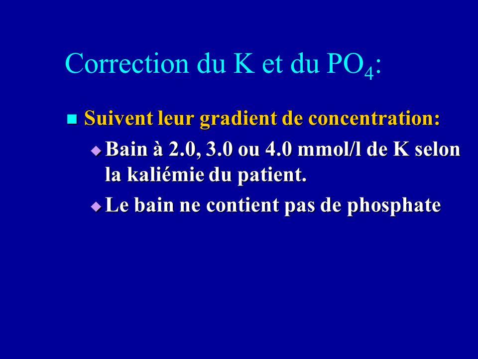 Correction du K et du PO 4 : Suivent leur gradient de concentration: Suivent leur gradient de concentration: Bain à 2.0, 3.0 ou 4.0 mmol/l de K selon