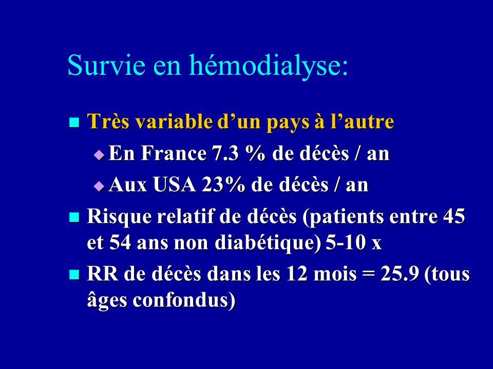 Survie en hémodialyse: Très variable dun pays à lautre Très variable dun pays à lautre En France 7.3 % de décès / an En France 7.3 % de décès / an Aux