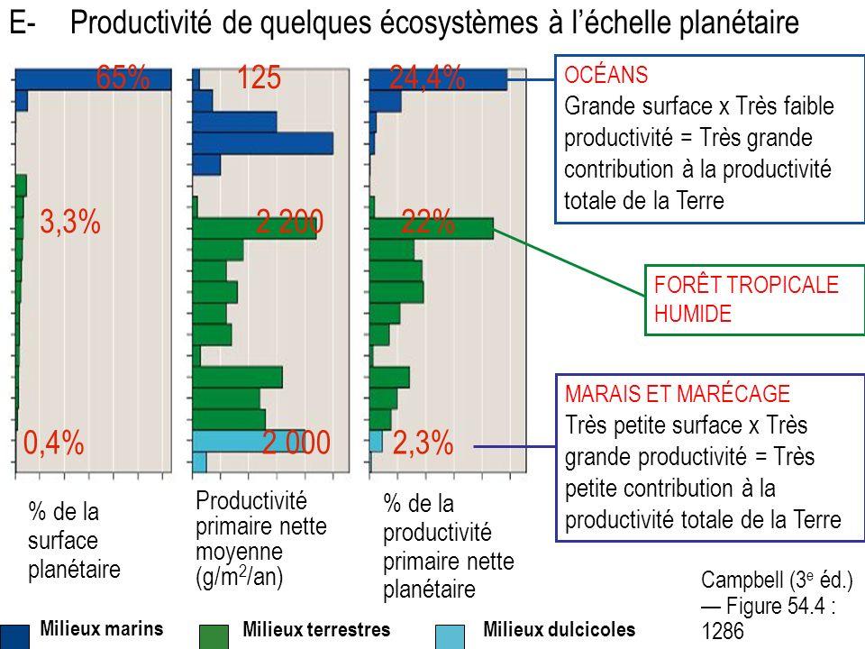 Campbell (3 e éd.) Figure 54.4 : 1286 OCÉANS Grande surface x Très faible productivité = Très grande contribution à la productivité totale de la Terre MARAIS ET MARÉCAGE Très petite surface x Très grande productivité = Très petite contribution à la productivité totale de la Terre % de la surface planétaire Milieux dulcicoles FORÊT TROPICALE HUMIDE 65% 125 24,4% 3,3% 2 200 22% 0,4% 2 000 2,3% E- Productivité de quelques écosystèmes à léchelle planétaire Milieux marins Milieux terrestres Productivité primaire nette moyenne (g/m 2 /an) % de la productivité primaire nette planétaire