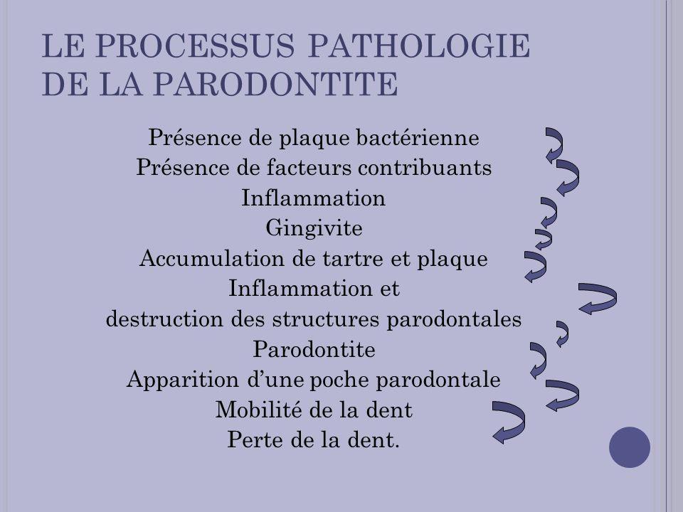 LE PROCESSUS PATHOLOGIE DE LA PARODONTITE Présence de plaque bactérienne Présence de facteurs contribuants Inflammation Gingivite Accumulation de tart