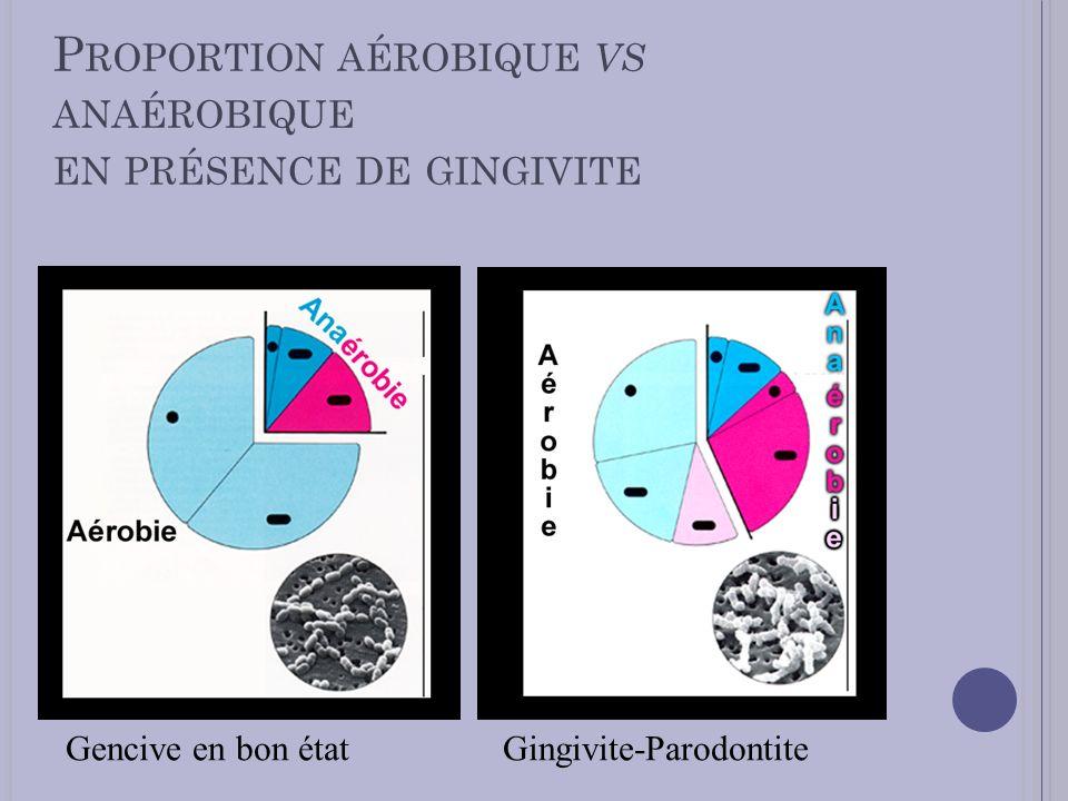 P ROPORTION AÉROBIQUE VS ANAÉROBIQUE EN PRÉSENCE DE GINGIVITE Gencive en bon étatGingivite-Parodontite