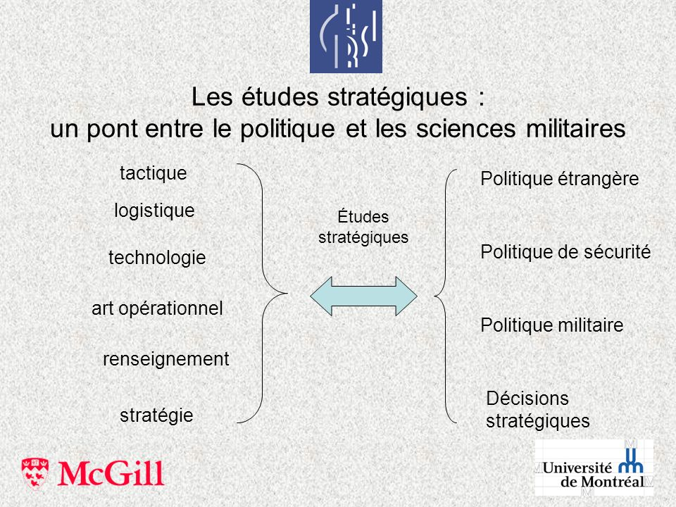 Les études stratégiques : un pont entre le politique et les sciences militaires tactique logistique technologie art opérationnel stratégie renseigneme