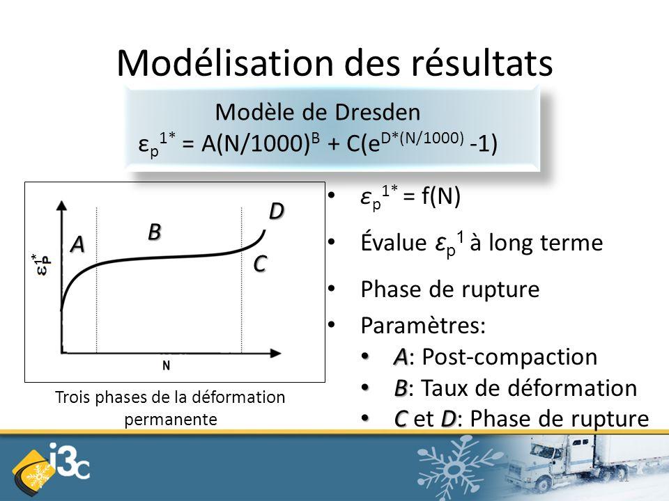 Trois phases de la déformation permanente A B C D 1*1* Modélisation des résultats ε p 1* = f(N) Évalue ε p 1 à long terme Phase de rupture Paramètres: A A: Post-compaction B B: Taux de déformation CD C et D: Phase de rupture Modèle de Dresden ε p 1* = A(N/1000) B + C(e D*(N/1000) -1) 11