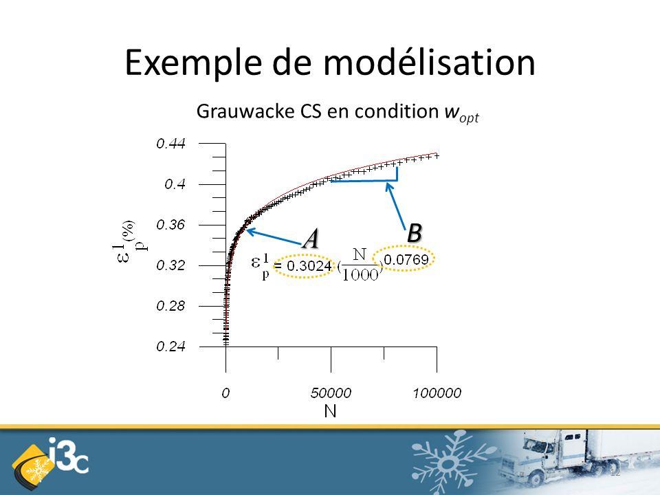 Exemple de modélisation A B Grauwacke CS en condition w opt 12