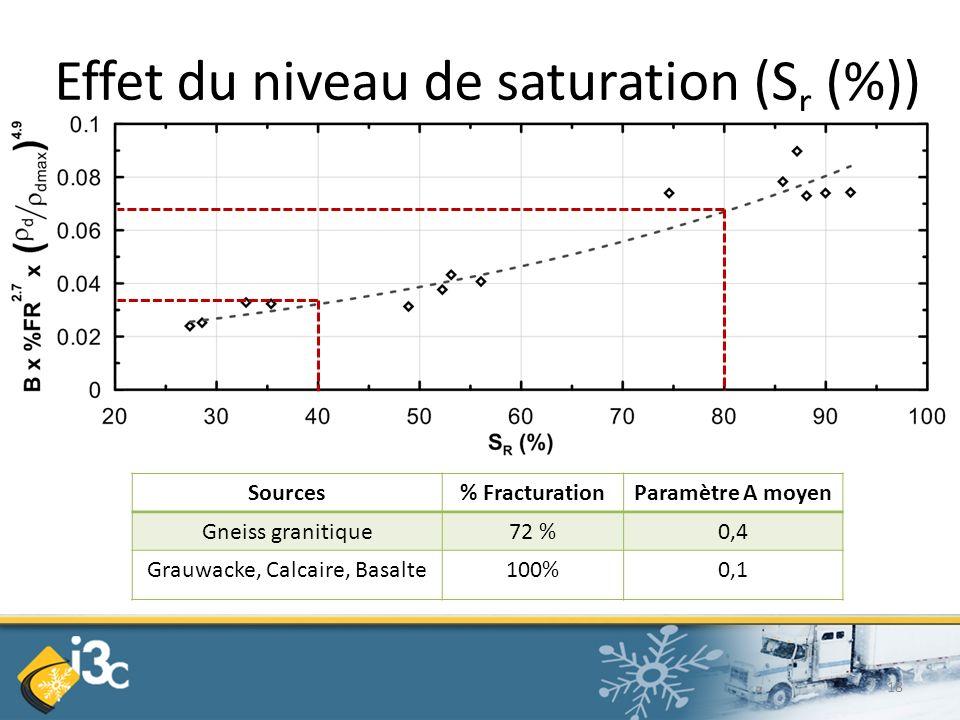 Effet du niveau de saturation (S r (%)) Sources% FracturationParamètre A moyen Gneiss granitique72 %0,4 Grauwacke, Calcaire, Basalte100%0,1 18