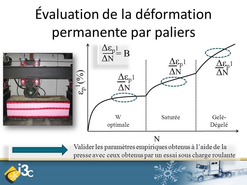 Évaluation de la déformation permanente par paliers N ε p 1 (%) W optimale SaturéeGelé- Dégelé Δε p 1 ΔNΔN ΔNΔN ΔNΔN ΔNΔN = B Valider les paramètres empiriques obtenus à laide de la presse avec ceux obtenus par un essai sous charge roulante 20