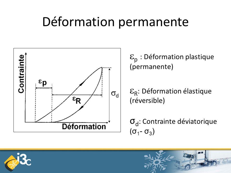 Déformation permanente p : Déformation plastique (permanente) R : Déformation élastique (réversible) σ d : Contrainte déviatorique ( σ 1 - σ 3 ) 5