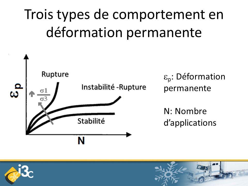 Trois types de comportement en déformation permanente p : Déformation permanente N: Nombre dapplications Rupture Instabilité -Rupture Stabilité 6