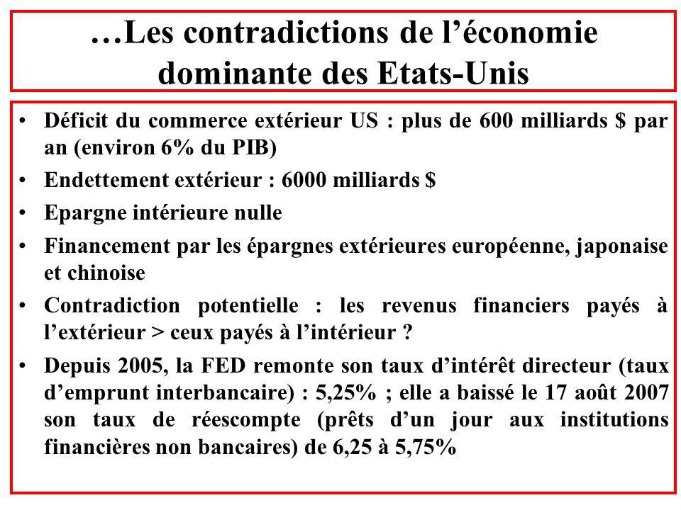 …Les contradictions de léconomie dominante des Etats-Unis Déficit du commerce extérieur US : plus de 600 milliards $ par an (environ 6% du PIB) Endett