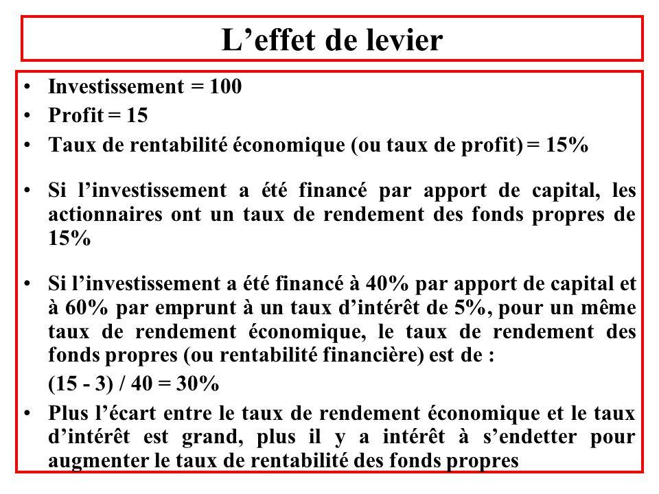 Leffet de levier Investissement = 100 Profit = 15 Taux de rentabilité économique (ou taux de profit) = 15% Si linvestissement a été financé par apport