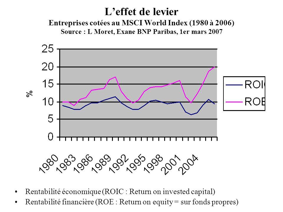 Leffet de levier Entreprises cotées au MSCI World Index (1980 à 2006) Source : L Moret, Exane BNP Paribas, 1er mars 2007 Rentabilité économique (ROIC