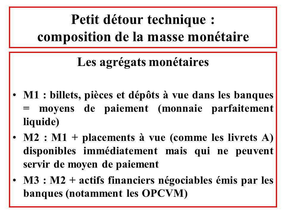 Petit détour technique : composition de la masse monétaire Les agrégats monétaires M1 : billets, pièces et dépôts à vue dans les banques = moyens de p