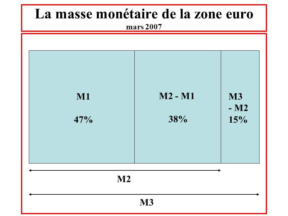 La masse monétaire de la zone euro mars 2007 M2 M3 M1 47% M2 - M1 38% M3 - M2 15%