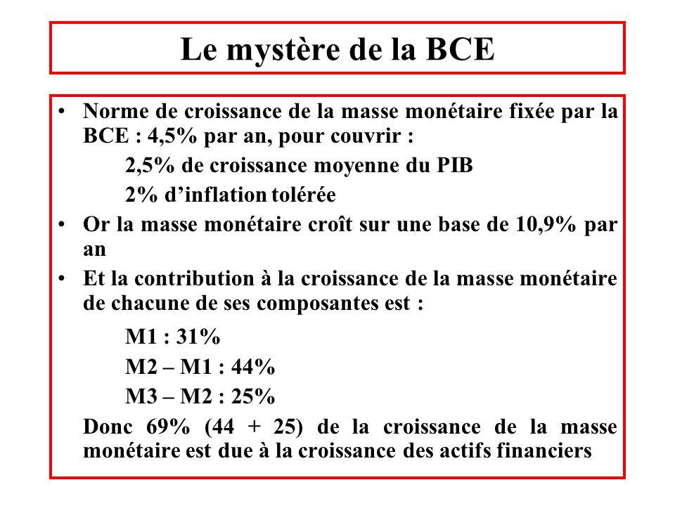 Le mystère de la BCE Norme de croissance de la masse monétaire fixée par la BCE : 4,5% par an, pour couvrir : 2,5% de croissance moyenne du PIB 2% din