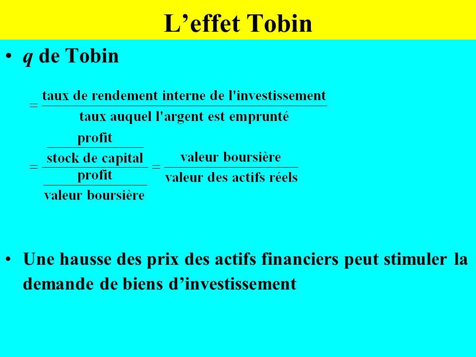 Leffet Tobin q de Tobin Une hausse des prix des actifs financiers peut stimuler la demande de biens dinvestissement