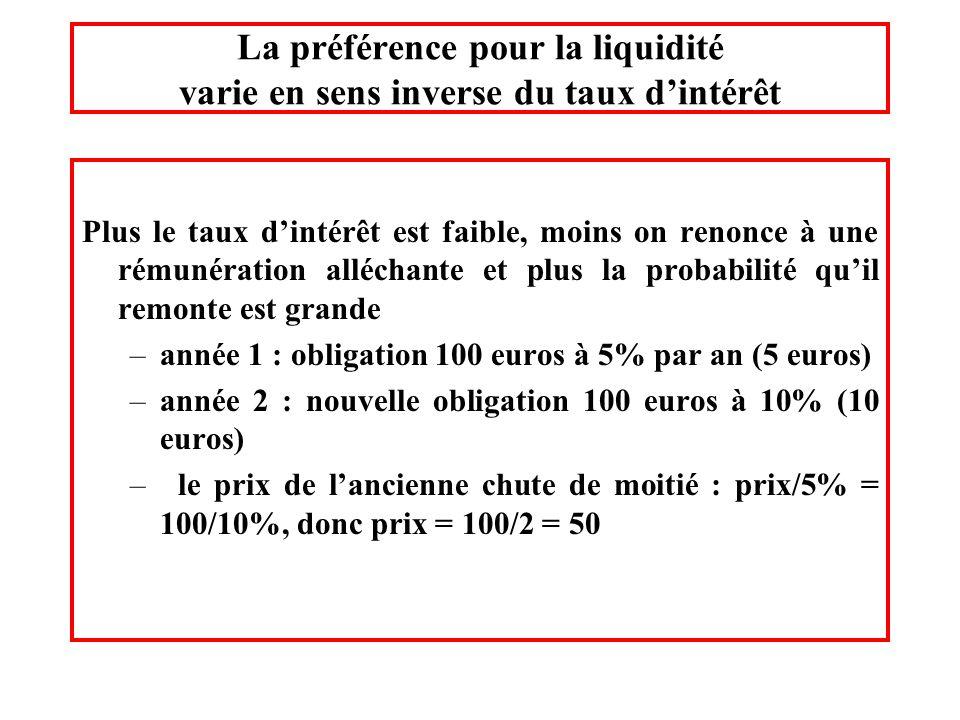 La préférence pour la liquidité varie en sens inverse du taux dintérêt Plus le taux dintérêt est faible, moins on renonce à une rémunération alléchant