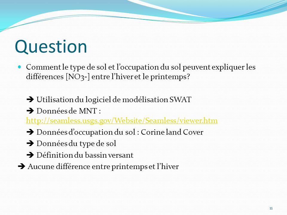 Question Comment le type de sol et loccupation du sol peuvent expliquer les différences [NO3-] entre lhiver et le printemps.