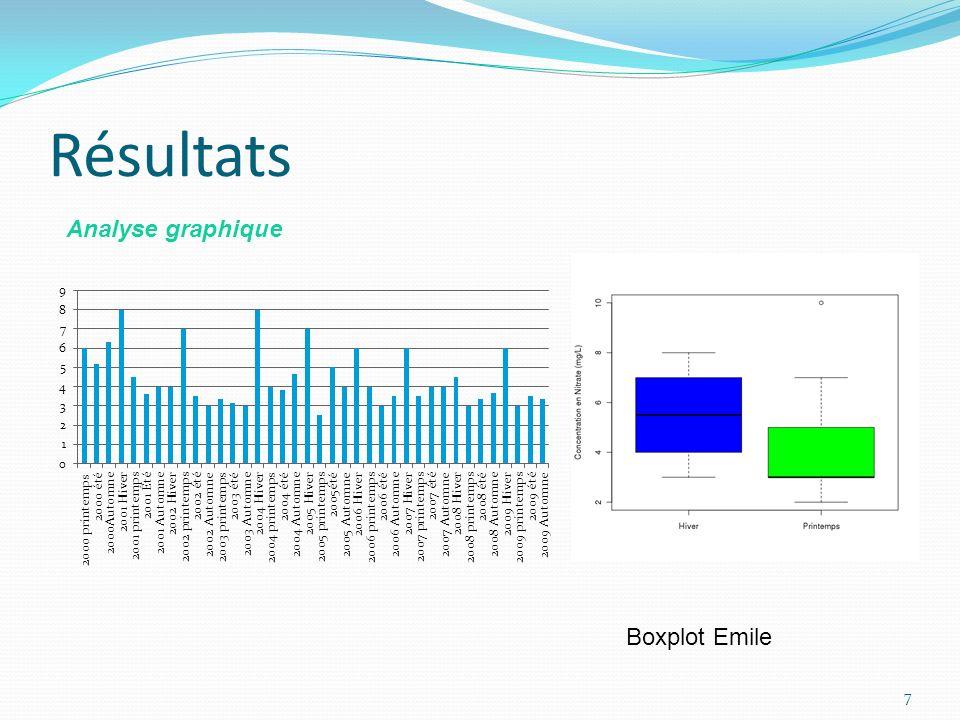 Résultats 7 Boxplot Emile Analyse graphique
