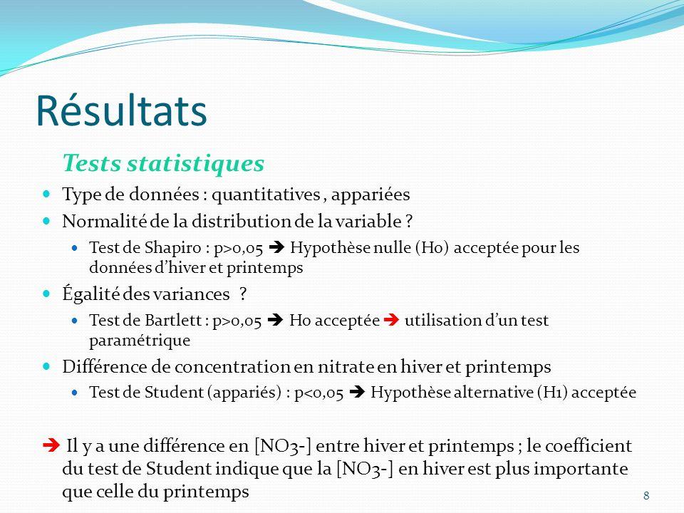 Résultats Tests statistiques Type de données : quantitatives, appariées Normalité de la distribution de la variable .
