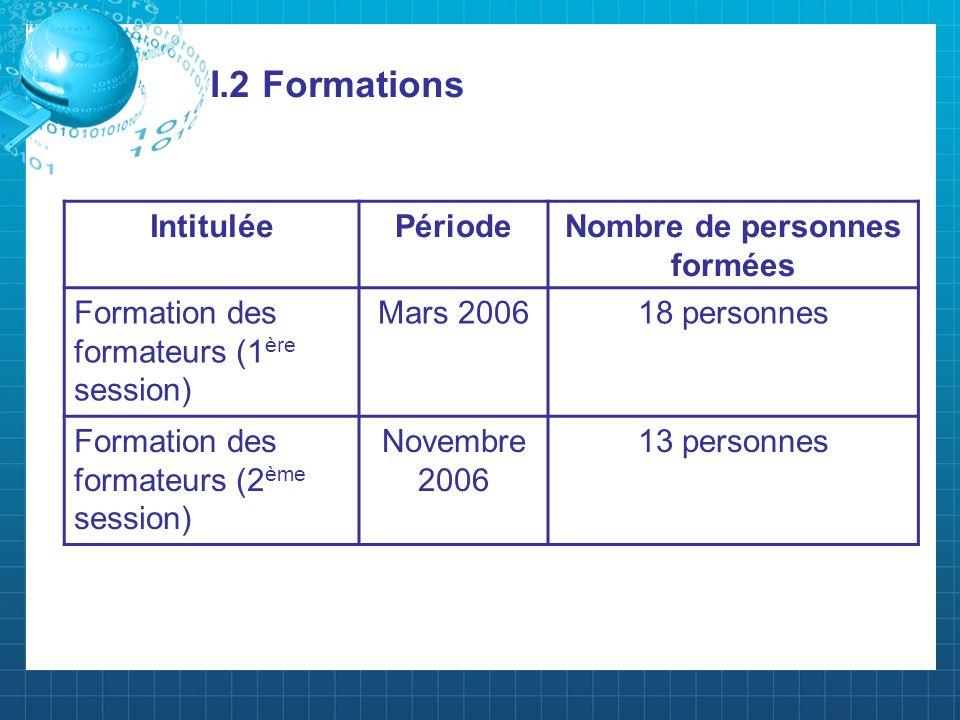 I.2 Formations IntituléePériodeNombre de personnes formées Formation des formateurs (1 ère session) Mars 200618 personnes Formation des formateurs (2