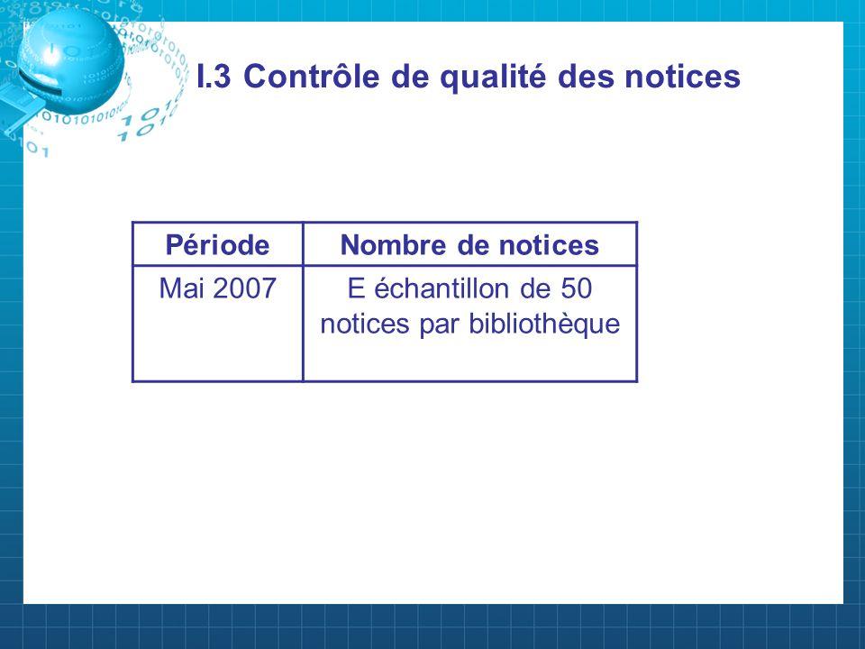 I.3 Contrôle de qualité des notices PériodeNombre de notices Mai 2007E échantillon de 50 notices par bibliothèque