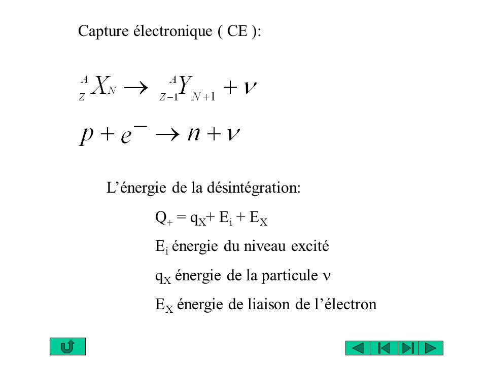 émission ………… (E i - E f ) - E r E i énergie initiale E f énergie finale E r énergie de recul du noyau Transition conversion interne…...E ecX = E - E X E ecX énergie déjection dun électron E énergie du photon E X énergie du rayon X après réarrangement