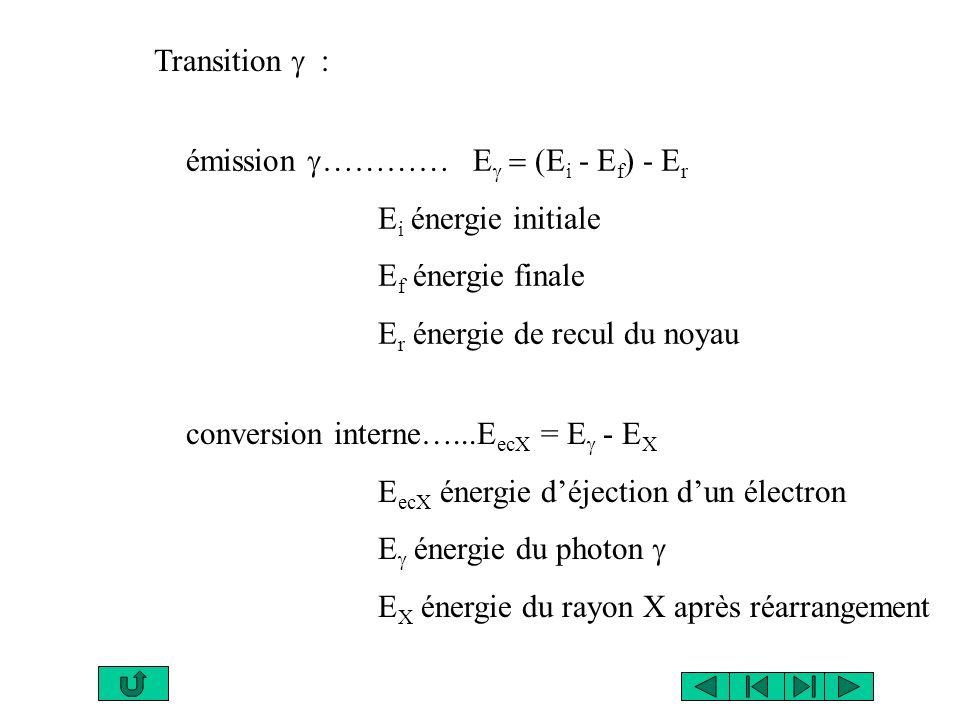 Avec générateur Avec accélérateur ou réacteur nucléaire MODE DE PRODUCTION