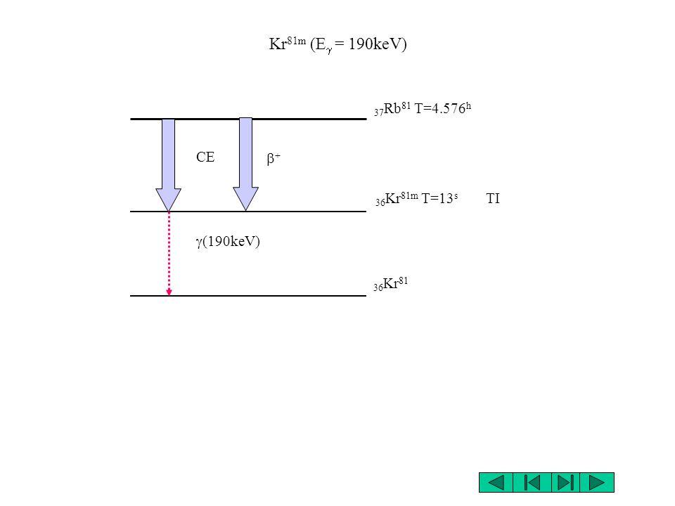 Production avec accélérateur ou en réacteur nucléaire Pour la production avec accélérateur on utilise des faisceau de protons, deutérons ou particules pour bombardé des cibles.