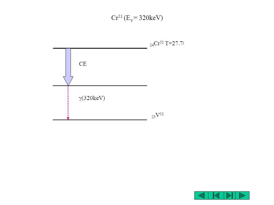 Co 57 (E = 122,14keV) 27 Co 57 T=271.4 j CE (122keV) 26 Fe 57 (14keV)