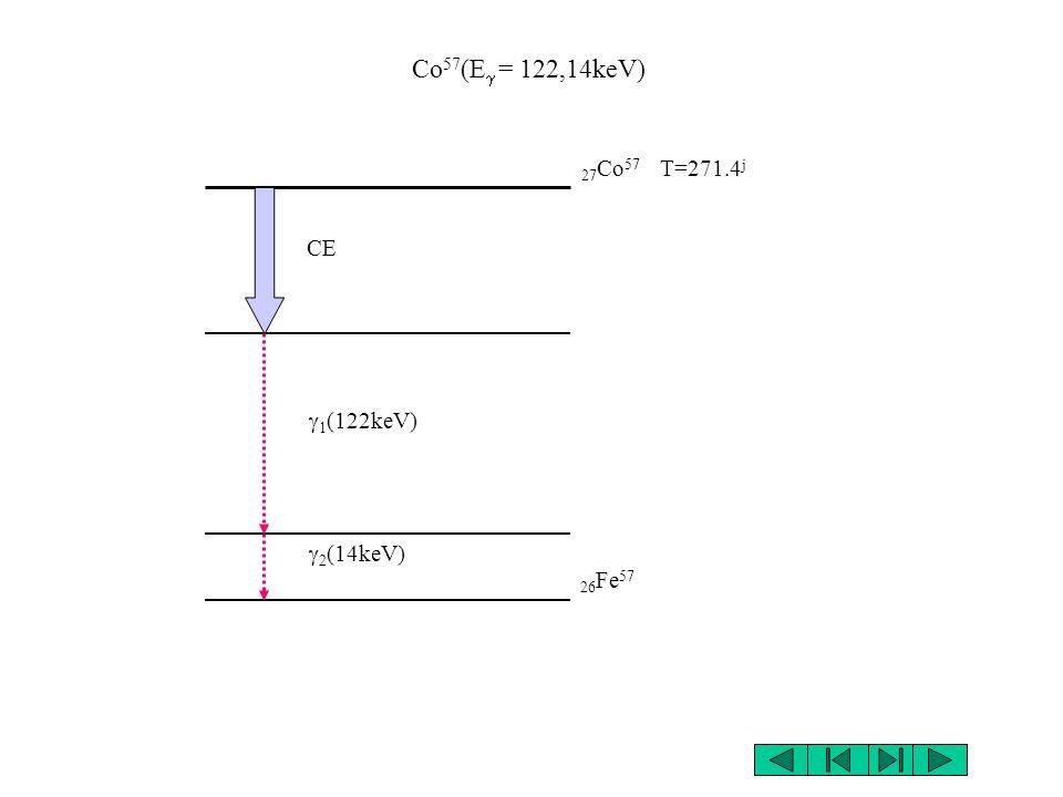 Ga 67 (E = 90,200,300,400keV) 31 Ga 67 T=78.3 h 30 Zn 67 CE 6 4 3 2 1 1 393kev 2 300kev 3 209kev 6 93kev 5 91kev 4 185kev