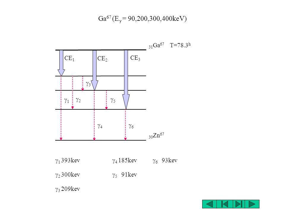 Tl 201 (E = 135.35,167keV, E X =68.8- 82.5keV) 81 Tl 201 T=72.9 h CE 80 Hg 201 X( 68.8 - 82.5 keV) (167keV) (135.35keV)