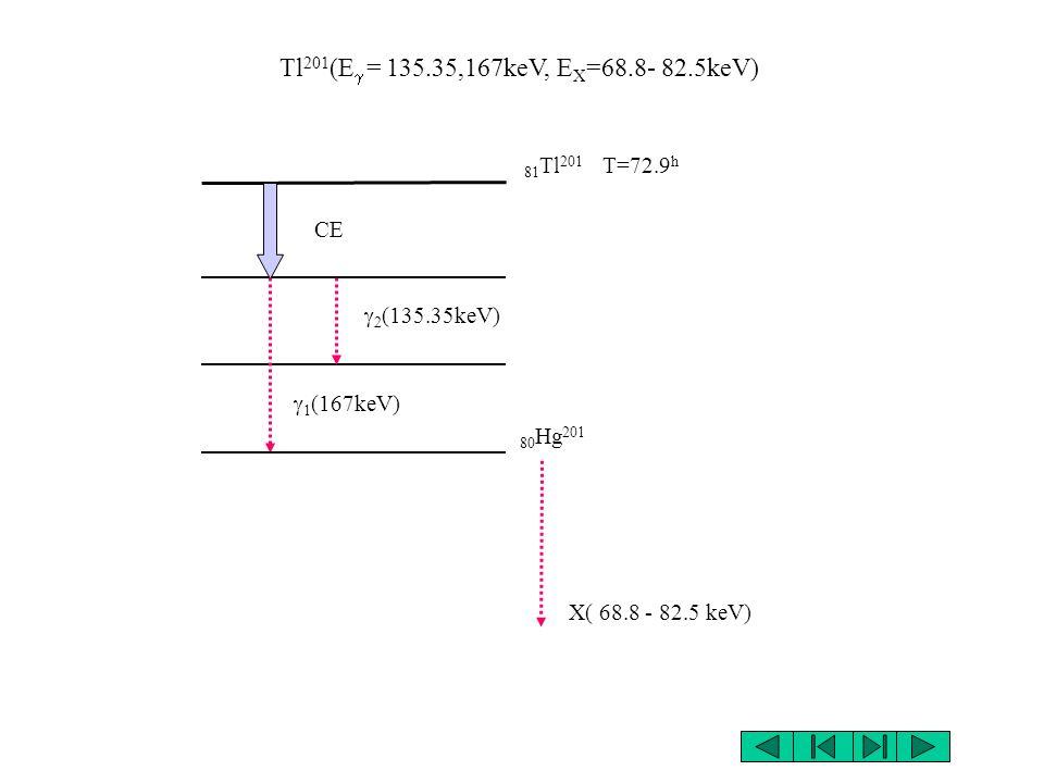 I 125 (E = 35.48keV,E X =27-32 keV) 53 I 125 T=59.89 j CE (35.48keV) 52 Te 125 X( 27.2 - 31.81 keV)