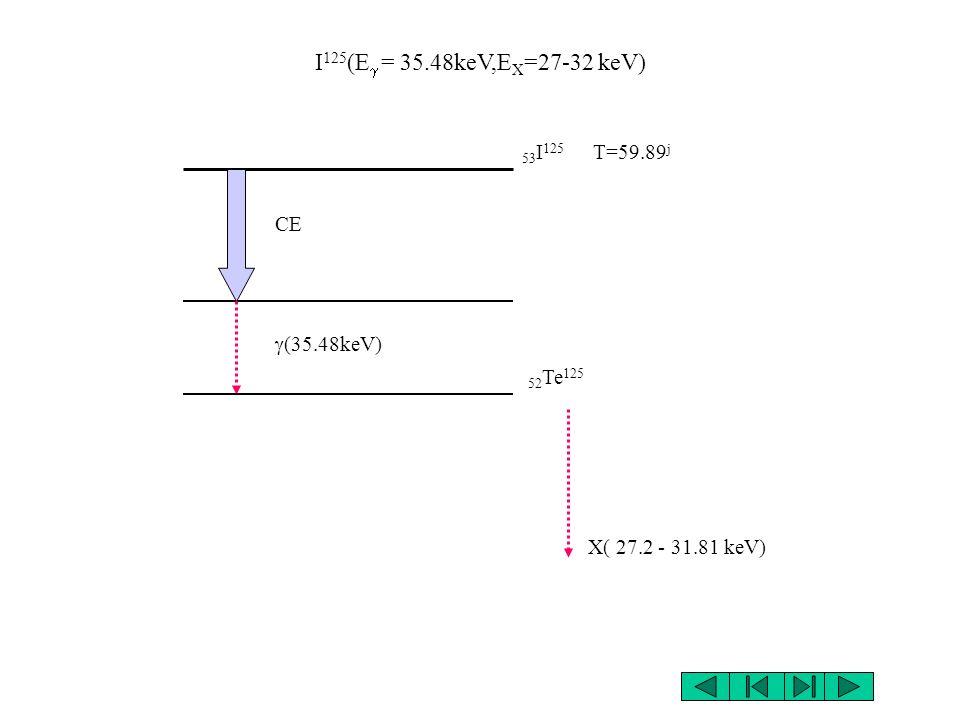 I 131 (E = 334keV, 606keV, E = 364.5keV, 637keV) 53 I 131 T=8.02 j 54 Xe 131 - - (637keV) (364.5keV) - 7.36% 334keV - 89.5% 606keV