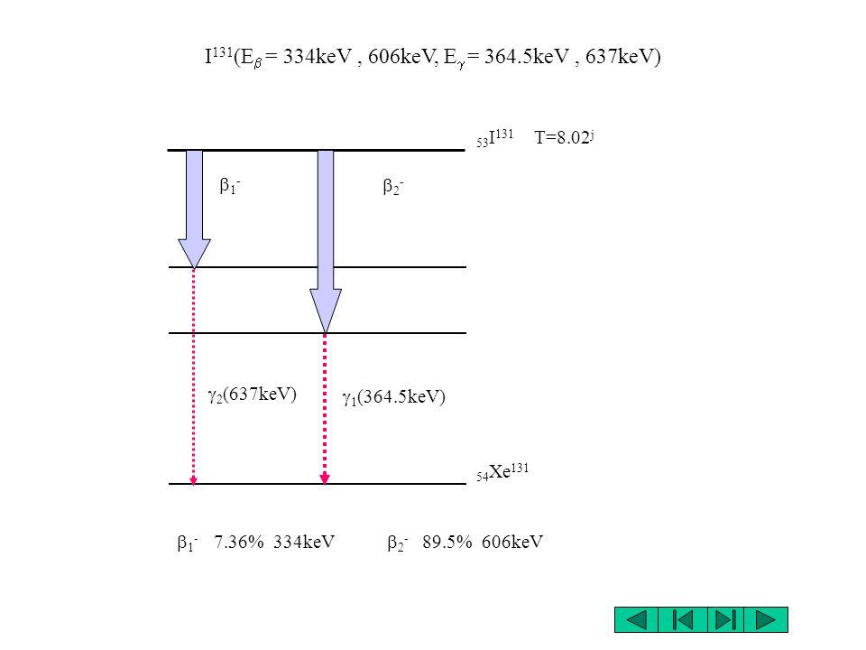 Y 90 (E = 2280.1keV) 39 Y 90 T=64.1 h 40 Zr 90 - 99% 2280.1keV