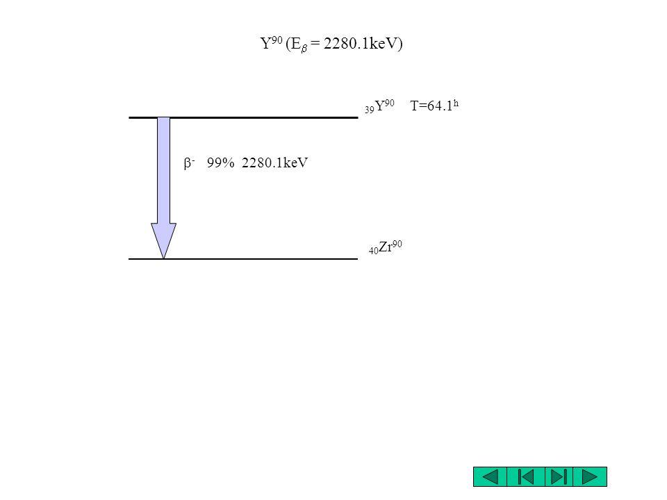 Er 169 (E = 343keV, E = 351keV ) 68 Er 169 T=9.3 j 69 Tm 169 - 42% 343keV - 58% 351keV