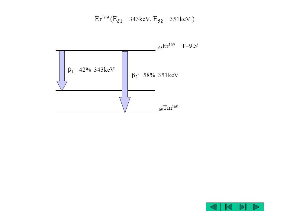 Sm 153 (E = 635keV, E = 705keV, E = 808keV, E = 103keV ) 62 Sm 153 T=48.8 h 63 Eu 153 - 34% 635keV - 44% 705keV - 21% 808keV - - - (103keV)